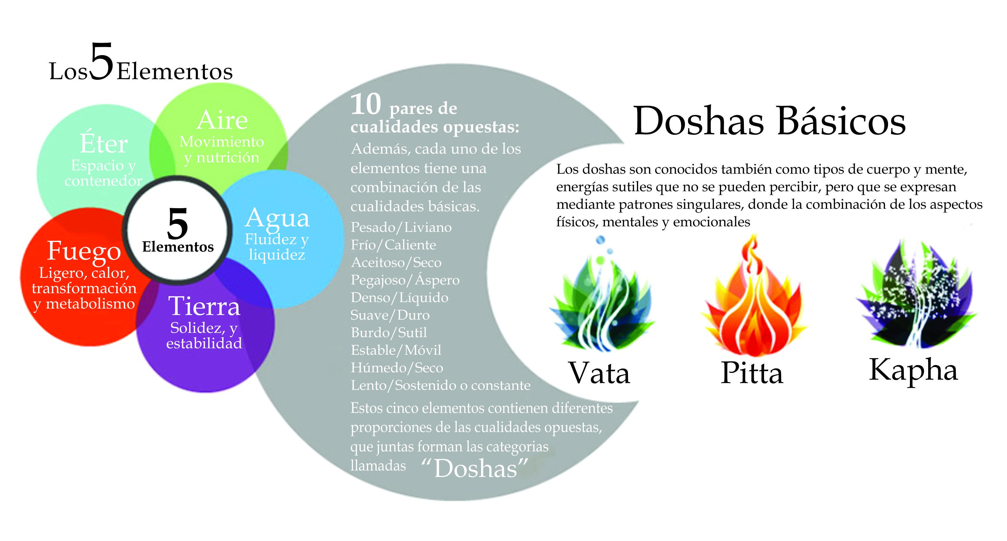 dosha-prana-ayurveda-medicina-india